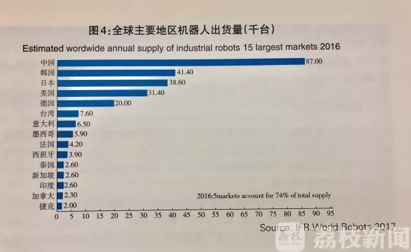 今年将有232万台工业机器人上岗 中国列全球智能制造第6位