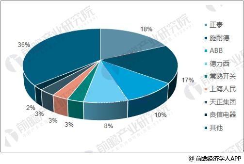 低压电器行业发展趋势分析 市场集中度有望提升