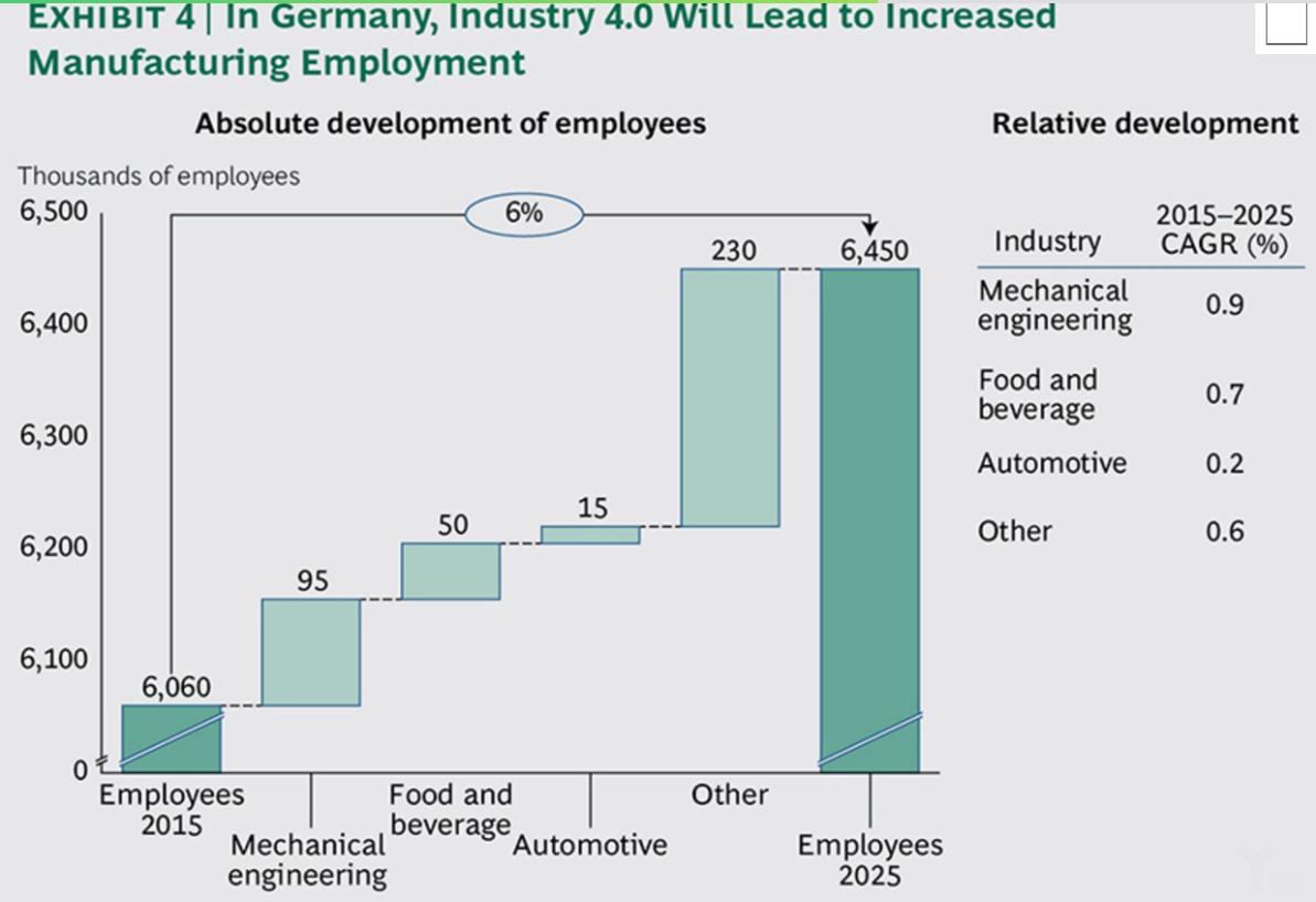 工业4.0:制造业的未来