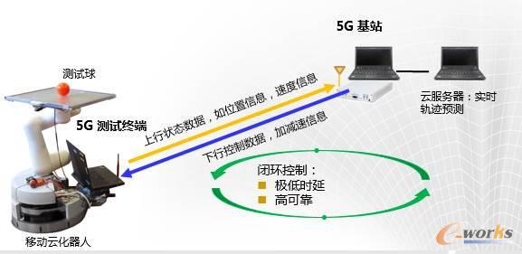 """5G""""使能""""智能制造"""