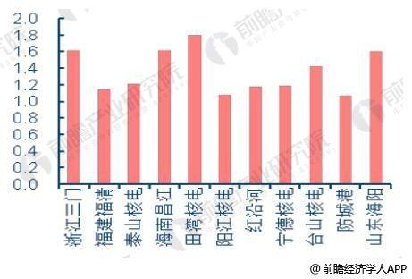 核电设备市场空间广阔 海外市场将呈高速增长趋势