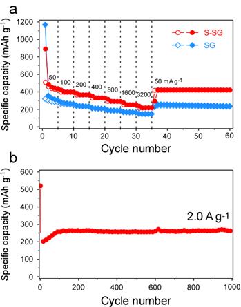 硫掺杂石墨烯可用于高性能钠离子电池负极材料