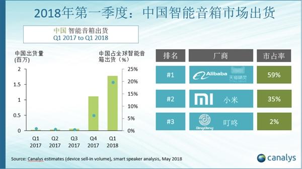 中国成为全球第二大智能音箱市场 天猫精灵出货量居全球第三