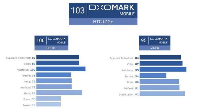 大集汇娱乐场_HTC U12+价格公布:799美元起,骁龙845+前后四摄-产品描述-玩意儿