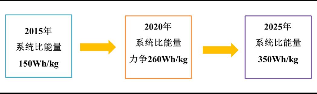 赵世玺:高镍三元不是唯一,富锂锰基应被关注
