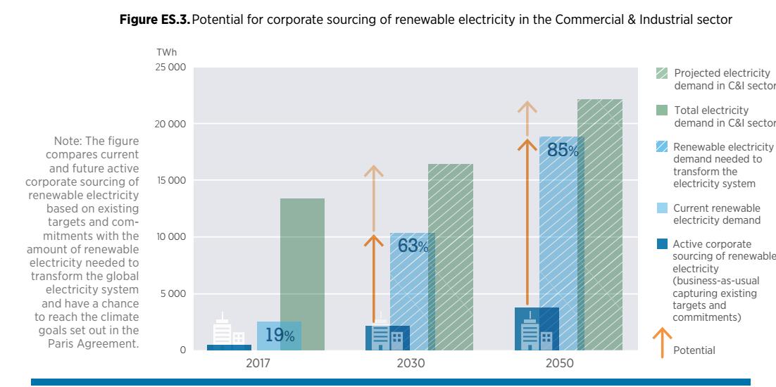 2017年全球企业采购可再生能源电力达465太瓦时
