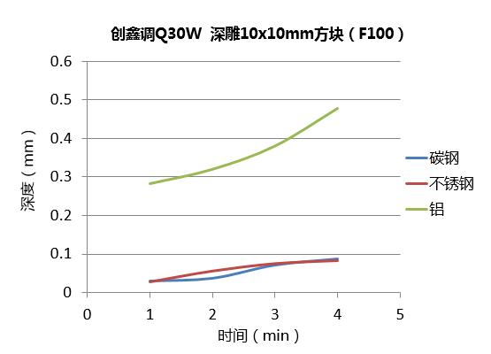 激光深雕:光纤激光器的金属深雕测试实验对比