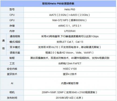一文读懂骁龙710/骁龙660/骁龙845/Helio P60的区别