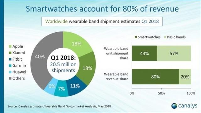 Apple  Watch  蜂窝网络型智能手表称霸