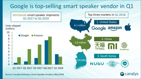 谷歌逆袭亚马逊 成为智能音箱市场老大