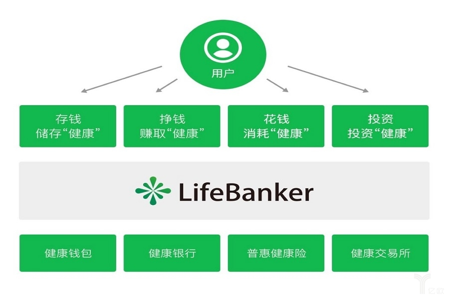 "LifeBanker 夏立:借助区块链技术,让医疗行业不再""痛"""