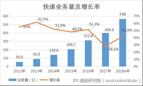 2018年Q1智能快递柜市场分析报告