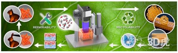 研究人员开发可重复加工的热固材料以消除3D打印中的废物