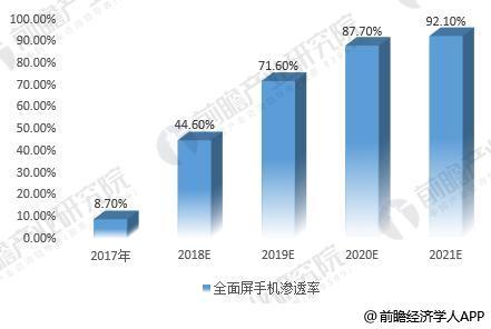 中国企业发力AMOLED 智能手机需求增长成最大推力