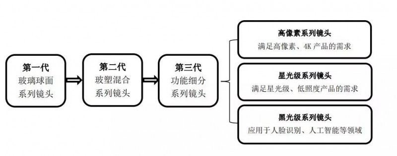 舜宇竞争对手宇瞳光学拟IPO 去年净利润达0.69亿元