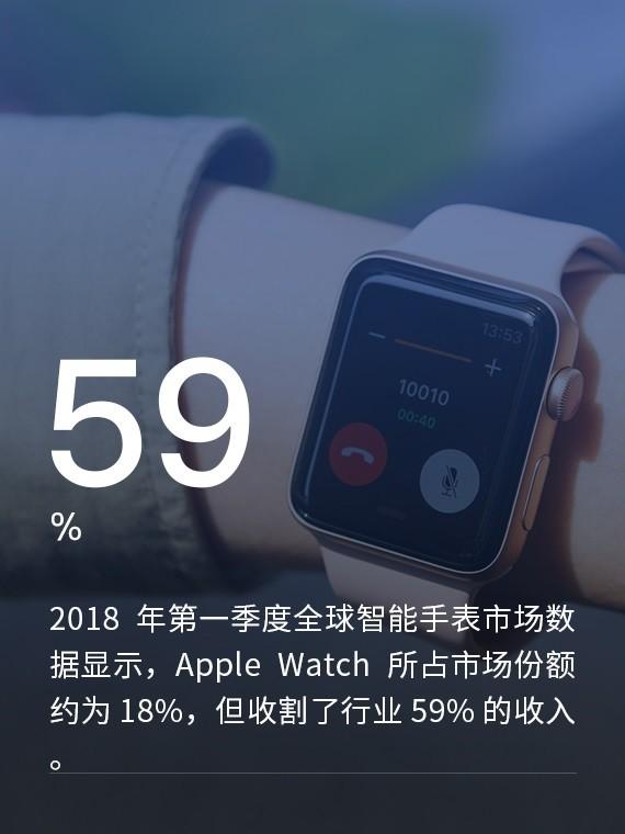 Apple Watch收割智能手表行业59%收入