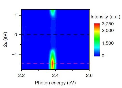 石墨烯非线性光学研究获进展
