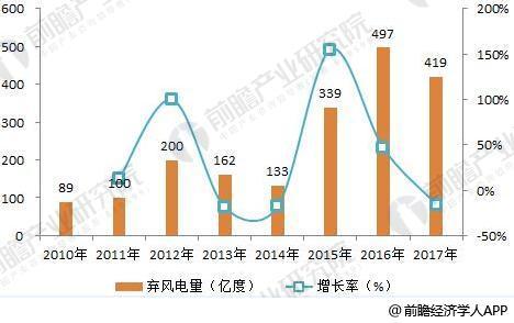 2018年风电行业发展趋势分析 三年后将实现平价上网