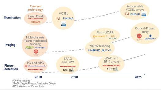 Yole:2023年激光雷达市场预期收入将达50亿美元