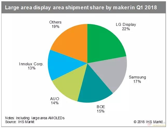 IHS:一季度电视面板出货量同比增长12% 4K面板增长19%
