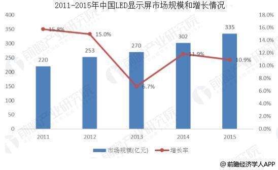 中国LED显示屏应用范围不断扩大