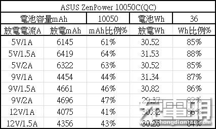 ASUS华硕 ZenPower 10050C移动电源开箱拆解