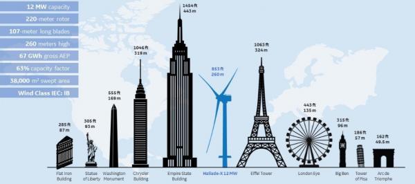 LM windpower:成就海上风电新纪录
