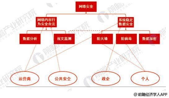 网络安全行业发展前景分析 智能化网络安全风口来临