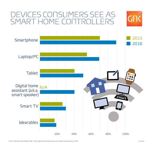 调查显示:智能家居控制方式,智能手机使用率高于智能音箱