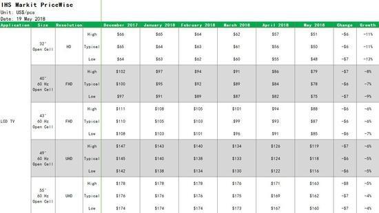 """5月电视大屏面板价格再次大跌 """"血战618""""或上演"""