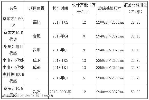 京东方、华星、中电熊猫、惠科、三星液晶产线产能及液晶