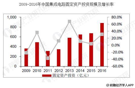 中国芯片行业发展前景 国产芯片政策持续利好