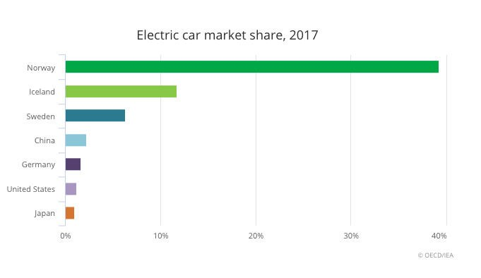 IEA:2020 全球电动汽车产将现三倍增长 带动铜钴锂需求增长