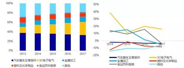 国内工业机器人市场强劲 3C及新能源行业有望成主要驱动力