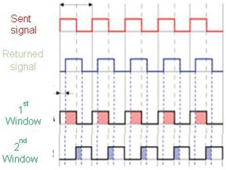 汽车LiDAR增强型飞行时间CMOS图像传感解决方案