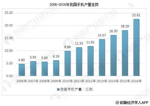 中国手机行业销售量稳定增长