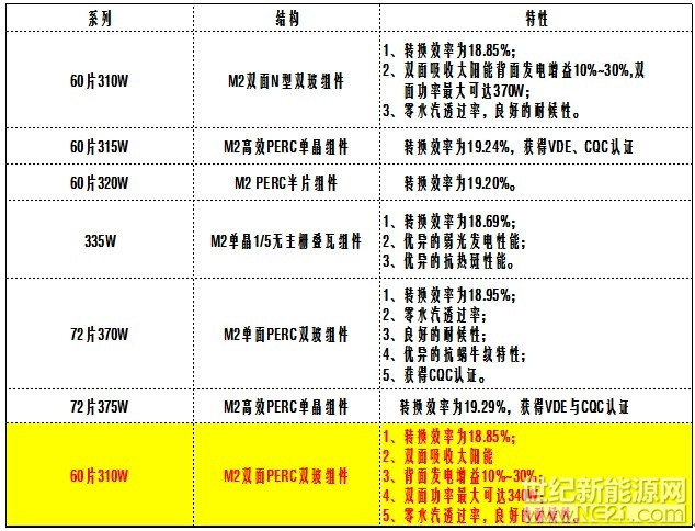 锦州阳光能源多款硅片、组件新品亮相2018SNEC光伏盛会