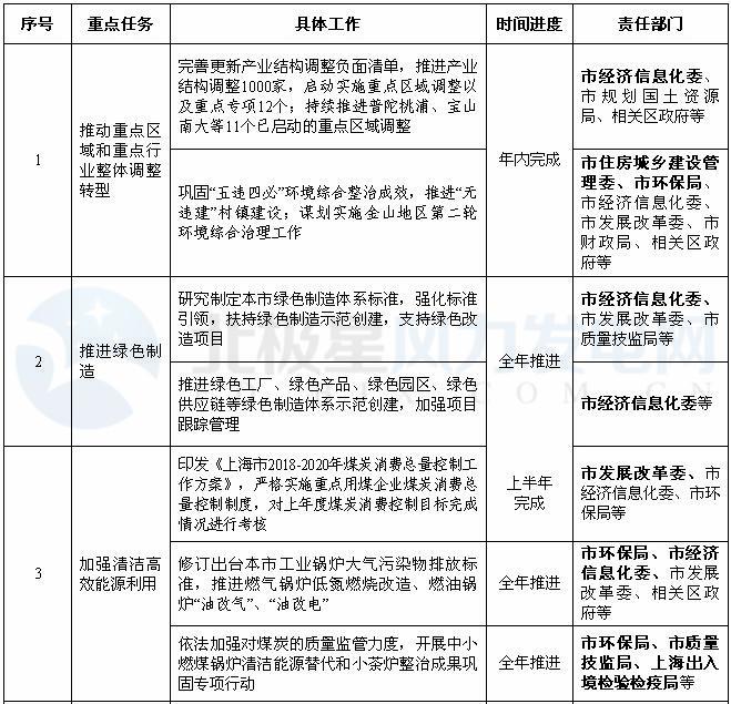 上海:2018年风电项目开工建设10万千瓦