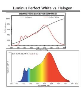 新型光谱照明技术 超越卤素LED灯效
