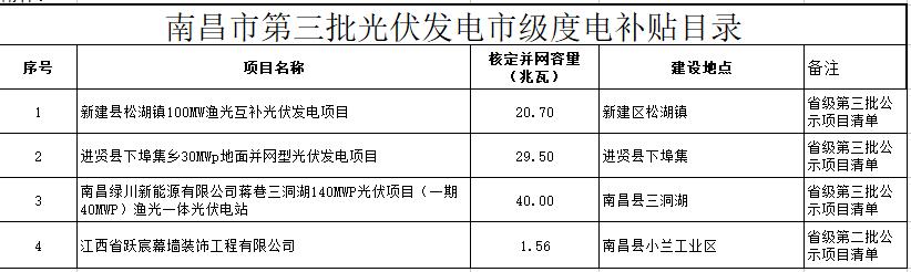 关于公示南昌市级光伏度电补贴资金项目目录的通知(2018)