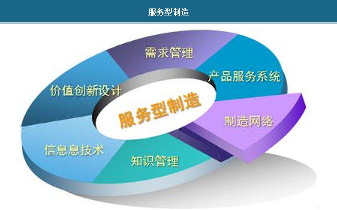 2018年中国服务型制造行业发展现状及对策分析