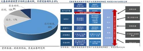 半导体设备垄断程度高,国产化困难重重
