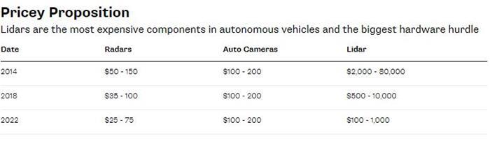 中国资本或解决自动驾驶车辆的成本及量产问题