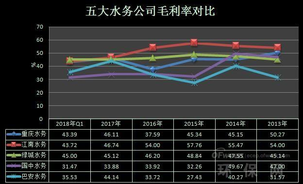 水务上市公司业绩对比及市场发展趋势分析轩辕SEO-玩意儿