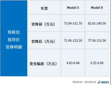行业研究:关税下降对汽车各细分市场的影响?-玩意儿