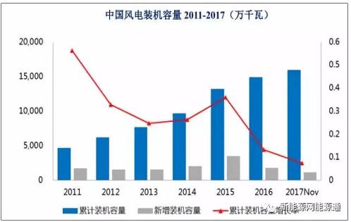中国风电行业概况及市场前景分析网上电子上288x
