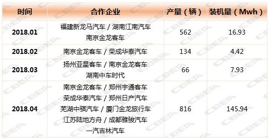 亿纬锂能4月动力电池装机量华丽反转 同比增长301.76%色中色网址777sh-玩意儿