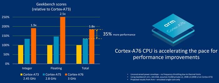 ARM发布新移动架构芯片 笔记本级性能1 76暴雪传奇-玩意儿