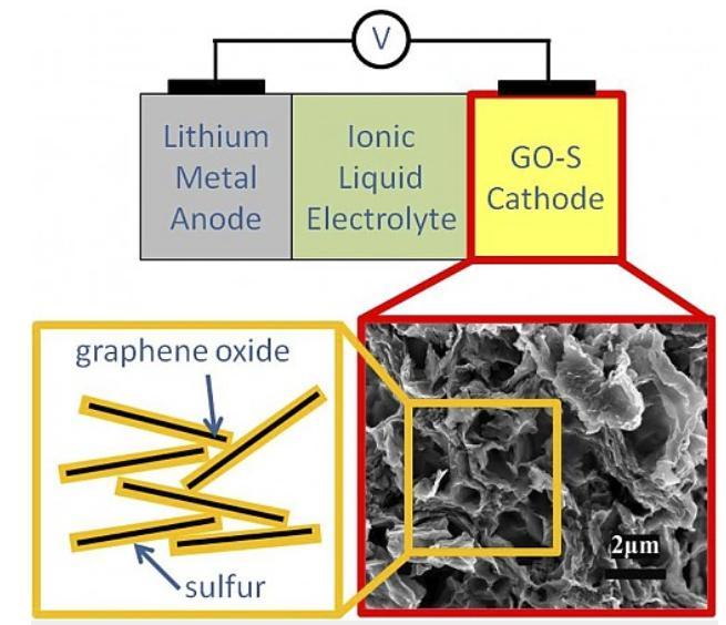 一文了解LG化学、SK创新、特斯拉-松下的电池研发进展