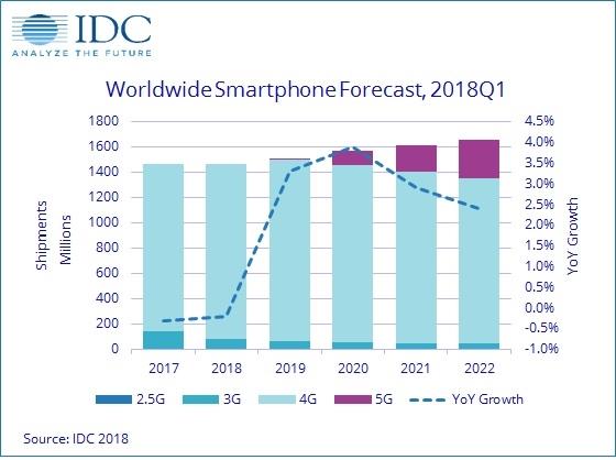 智能手机2018年继续跌:5G时代再爆发